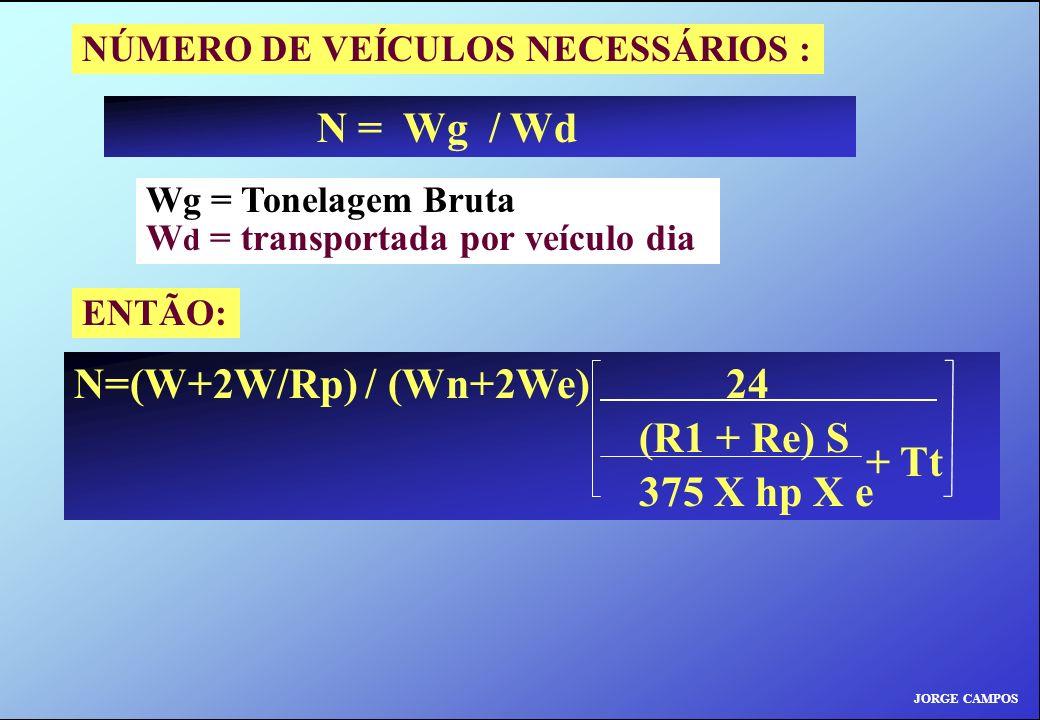 JORGE CAMPOS NÚMERO DE VEÍCULOS NECESSÁRIOS : N = Wg / Wd ENTÃO: N=(W+2W/Rp) / (Wn+2We) 24 (R1 + Re) S 375 X hp X e + Tt Wg = Tonelagem Bruta W d = transportada por veículo dia