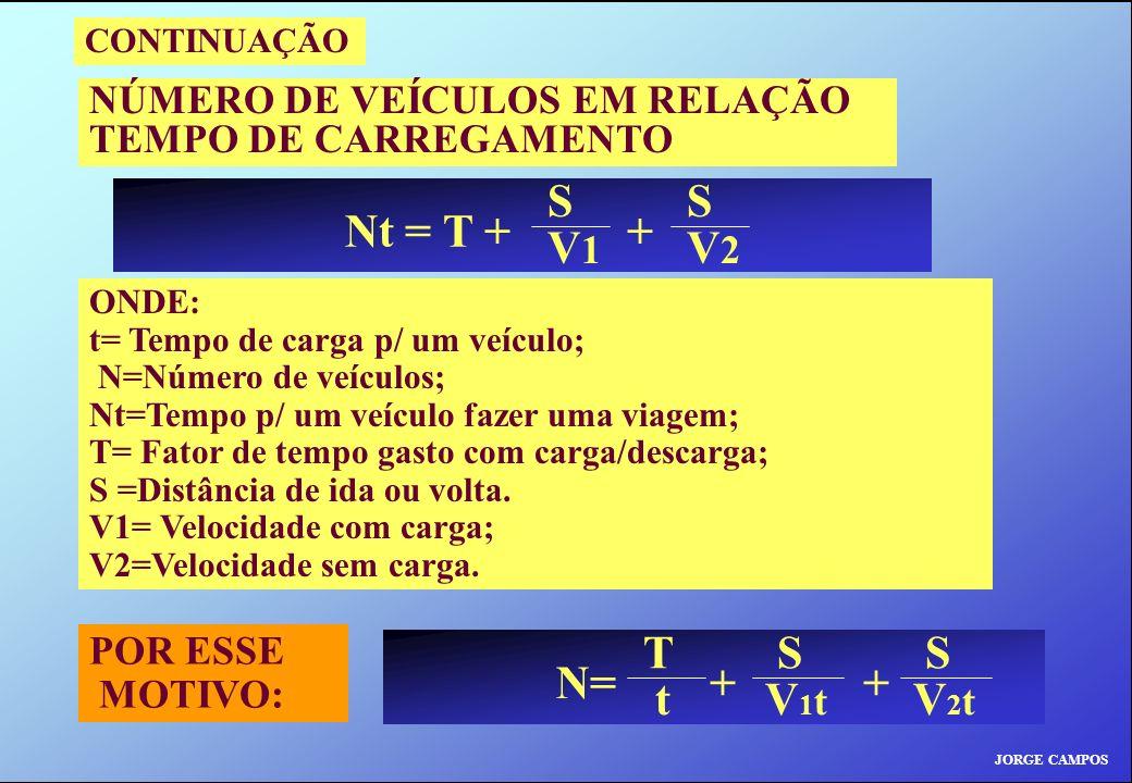 JORGE CAMPOS CONTINUAÇÃO NÚMERO DE VEÍCULOS EM RELAÇÃO TEMPO DE CARREGAMENTO ONDE: t= Tempo de carga p/ um veículo; N=Número de veículos; Nt=Tempo p/