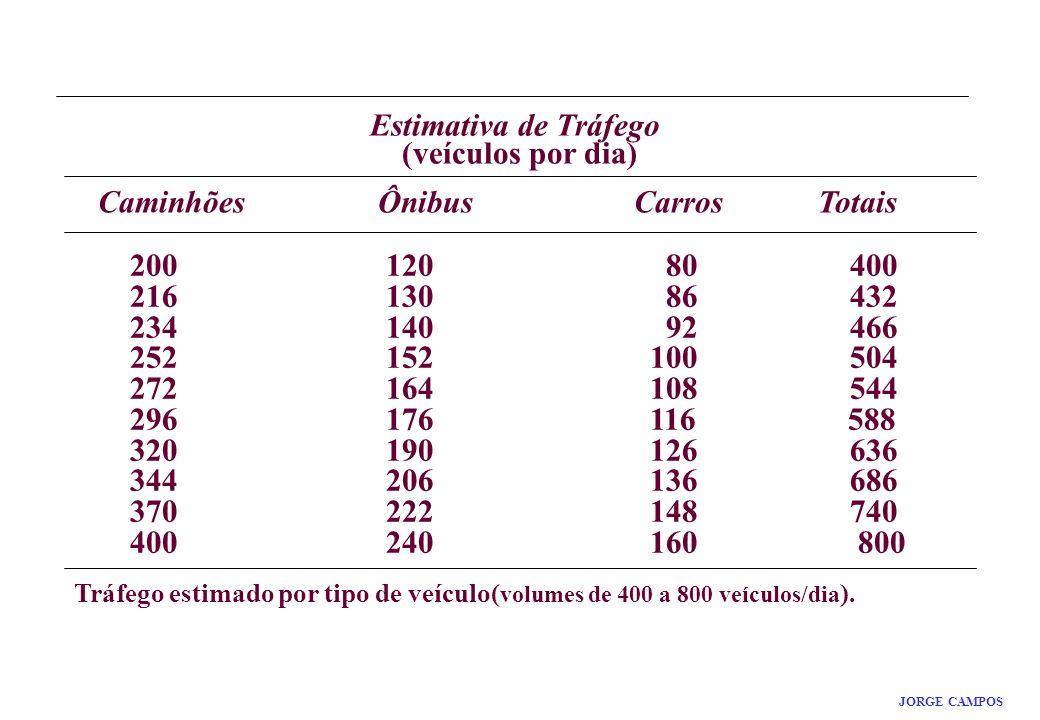 RESULTADO MÁXIMO JORGE CAMPOS Estimativa de Tráfego (veículos por dia) CaminhõesÔnibusCarrosTotais 200 120 80 400 216 130 86 432 234 140 92 466 252 15