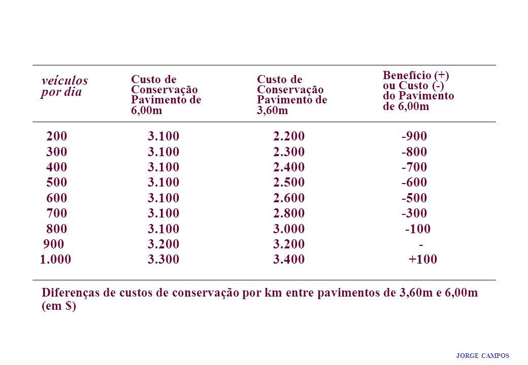 RESULTADO MÁXIMO JORGE CAMPOS veículos por dia 200 3.100 2.200 -900 300 3.100 2.300 -800 400 3.100 2.400 -700 500 3.100 2.500 -600 600 3.100 2.600 -500 700 3.100 2.800 -300 800 3.100 3.000 -100 900 3.200 3.200 - 1.000 3.300 3.400 +100 Diferenças de custos de conservação por km entre pavimentos de 3,60m e 6,00m (em $) Custo de Conservação Pavimento de 6,00m Custo de Conservação Pavimento de 3,60m Benefício (+) ou Custo (-) do Pavimento de 6,00m