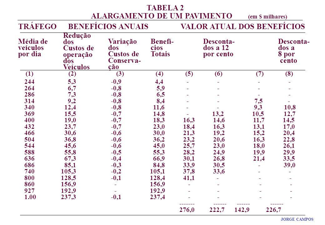 RESULTADO MÁXIMO JORGE CAMPOS TRÁFEGOBENEFÍCIOS ANUAISVALOR ATUAL DOS BENEFÍCIOS Média de veículos por dia Redução dos Custos de operação dos Veículos Variação dos Custos de Conserva- ção Benefí- cios Totais Desconta- dos a 12 por cento Desconta- dos a 8 por cento (1) (2) (3) (4) (5) (6) (7) (8) 244 5,3 -0,9 4,4 - - - - 264 6,7 -0,8 5,9 - - - - 286 7,3 -0,8 6,5 - - - - 314 9,2 -0,8 8,4 - - 7,5 - 340 12,4 -0,8 11,6 - - 9,3 10,8 369 15,5 -0,7 14,8 - 13,2 10,5 12,7 400 19,0 -0,7 18,3 16,3 14,6 11,7 14,5 432 23,7 -0,7 23,0 18,4 16,3 13,1 17,0 466 30,6 -0,6 30,0 21,3 19,2 15,2 20,4 504 36,8 -0,6 36,2 23,2 20,6 16,3 22,8 544 45,6 -0,6 45,0 25,7 23,0 18,0 26,1 588 55,8 -0,5 55,3 28,2 24,9 19,9 29,9 636 67,3 -0,4 66,9 30,1 26,8 21,4 33,5 686 85,1 -0,3 84,8 33,9 30,5 - 39,0 740 105,3 -0,2 105,1 37,8 33,6 - - 800 128,5 -0,1 128,4 41,1 - - - 860 156,9 - 156,9 - - - - 927 192,9 - 192,9 - - - - 1.00 237,3 -0,1 237,4 - - - - ------- ------ ------ ------ 276,0 222,7 142,9 226,7 TABELA 2 ALARGAMENTO DE UM PAVIMENTO (em $ milhares)