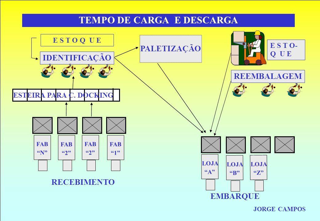 RESULTADO MÁXIMO JORGE CAMPOS TEMPO DE CARGA E DESCARGA JORGE CAMPOS RECEBIMENTO EMBARQUE LOJA Z LOJA B LOJA A REEMBALAGEM E S T O- Q U E FAB N FAB 2