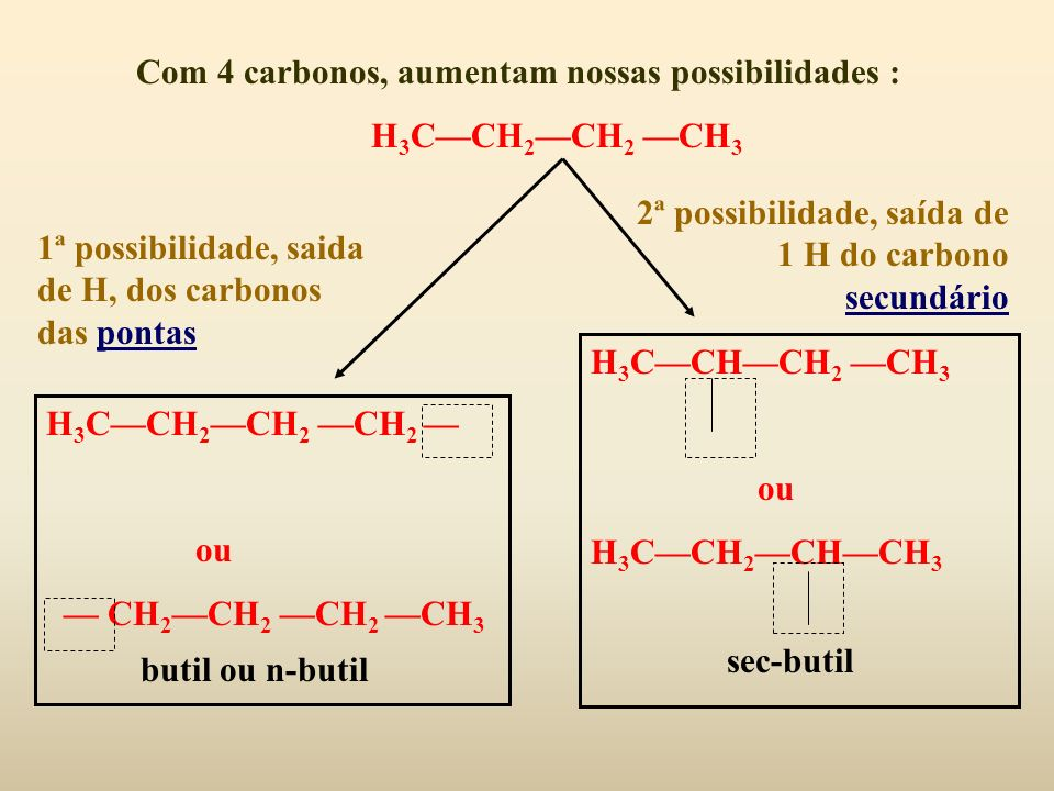 Com 4 carbonos, aumentam nossas possibilidades : H 3 CCH 2 CH 2 CH 3 H 3 CCH 2 CH 2 CH 2 ou CH 2 CH 2 CH 2 CH 3 butil ou n-butil H 3 CCHCH 2 CH 3 ou H