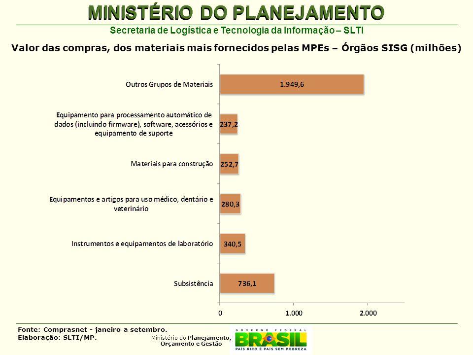 MINISTÉRIO DO PLANEJAMENTO Ministério do Planejamento, Orçamento e Gestão Secretaria de Logística e Tecnologia da Informação – SLTI Valor das compras,