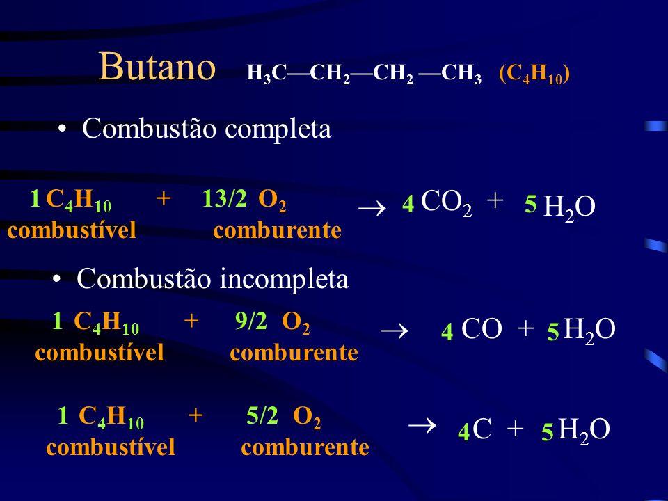 Butano H 3 CCH 2 CH 2 CH 3 (C 4 H 10 ) Combustão completa C 4 H 10 + combustível O 2 comburente CO 2 + H 2 O Combustão incompleta C 4 H 10 + combustív