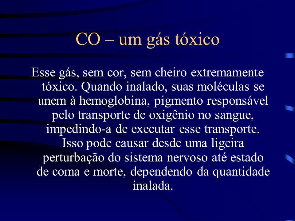 CO – um gás tóxico Esse gás, sem cor, sem cheiro extremamente tóxico. Quando inalado, suas moléculas se unem à hemoglobina, pigmento responsável pelo