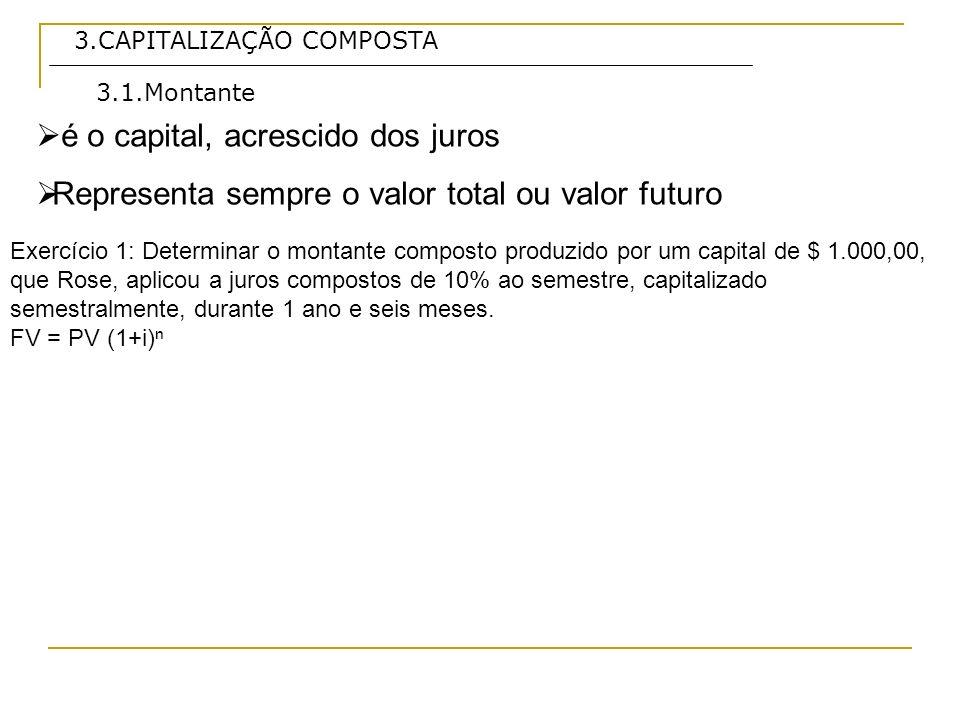 3.CAPITALIZAÇÃO COMPOSTA é o capital, acrescido dos juros Representa sempre o valor total ou valor futuro 3.1.Montante Exercício 1: Determinar o monta
