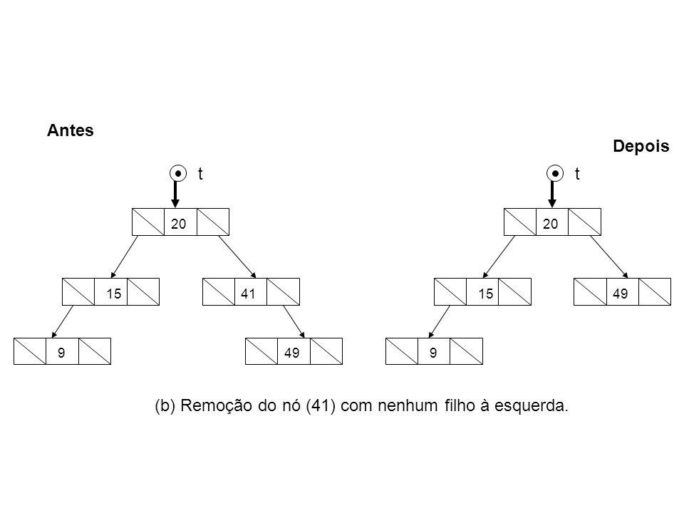9 15 49 41 20 9 1549 20 Antes Depois tt (b) Remoção do nó (41) com nenhum filho à esquerda.