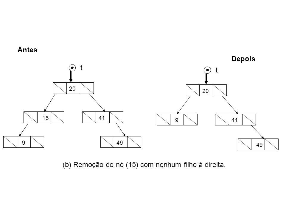 9 15 49 41 20 49 941 20 Antes Depois t t (b) Remoção do nó (15) com nenhum filho à direita.