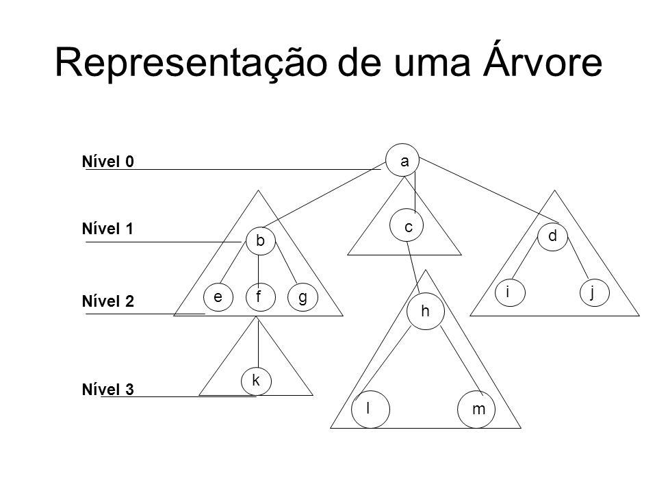 a c d i j h m l b g f e k Representação de uma Árvore Nível 0 Nível 1 Nível 2 Nível 3