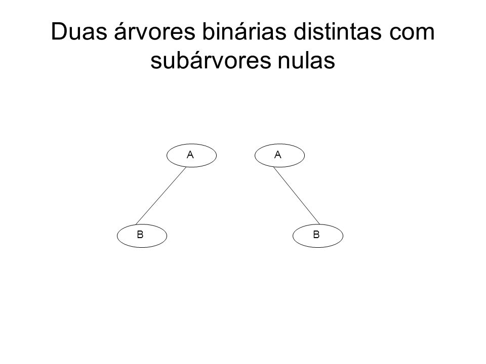 Duas árvores binárias distintas com subárvores nulas A B A B
