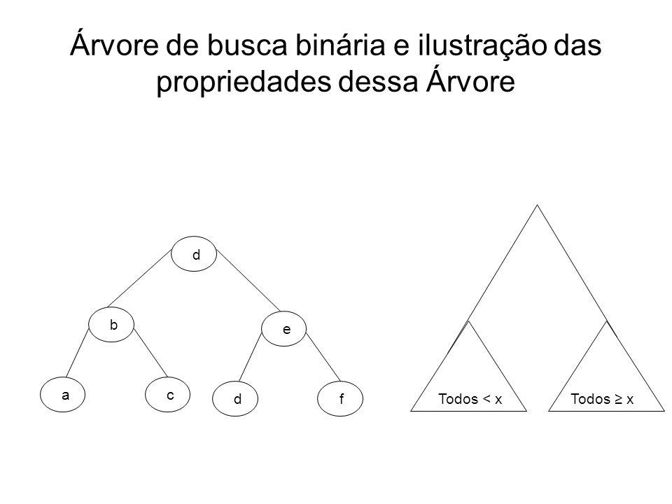 Árvore de busca binária e ilustração das propriedades dessa Árvore b ac e df d Todos < x Todos x