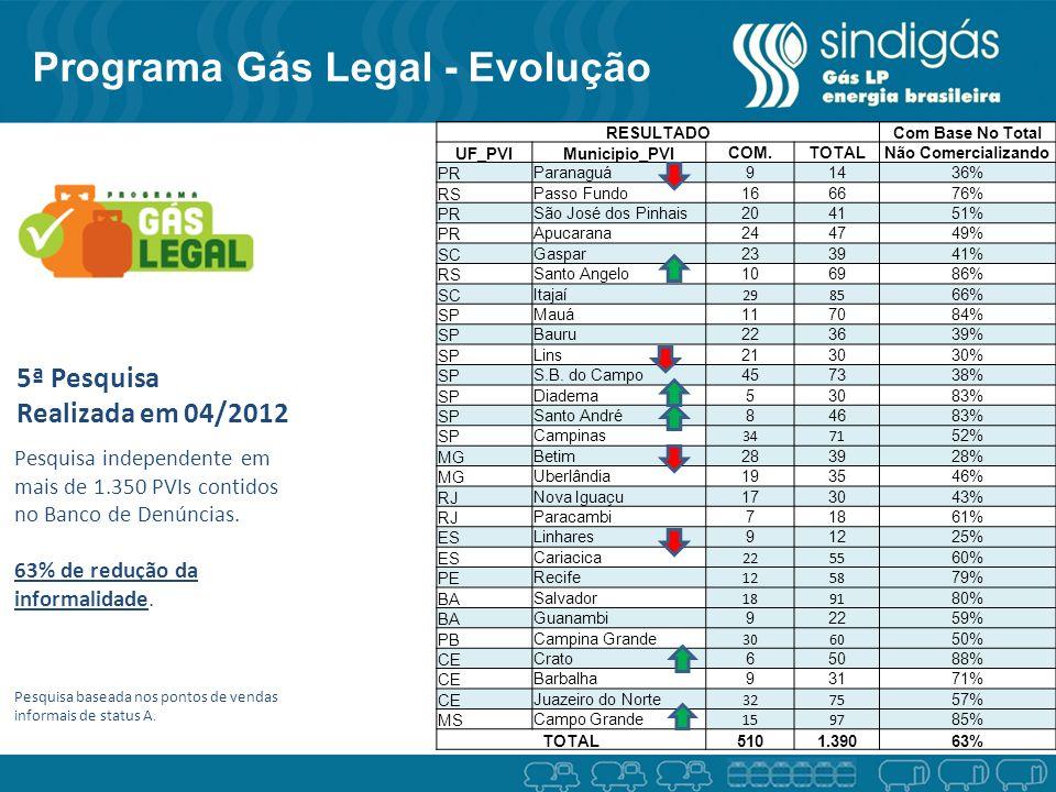 5ª Pesquisa Realizada em 04/2012 Pesquisa independente em mais de 1.350 PVIs contidos no Banco de Denúncias. 63% de redução da informalidade. Pesquisa
