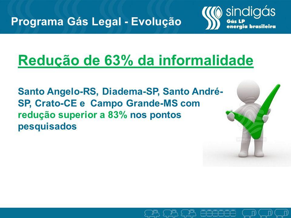 Redução de 63% da informalidade Santo Angelo-RS, Diadema-SP, Santo André- SP, Crato-CE e Campo Grande-MS com redução superior a 83% nos pontos pesquis