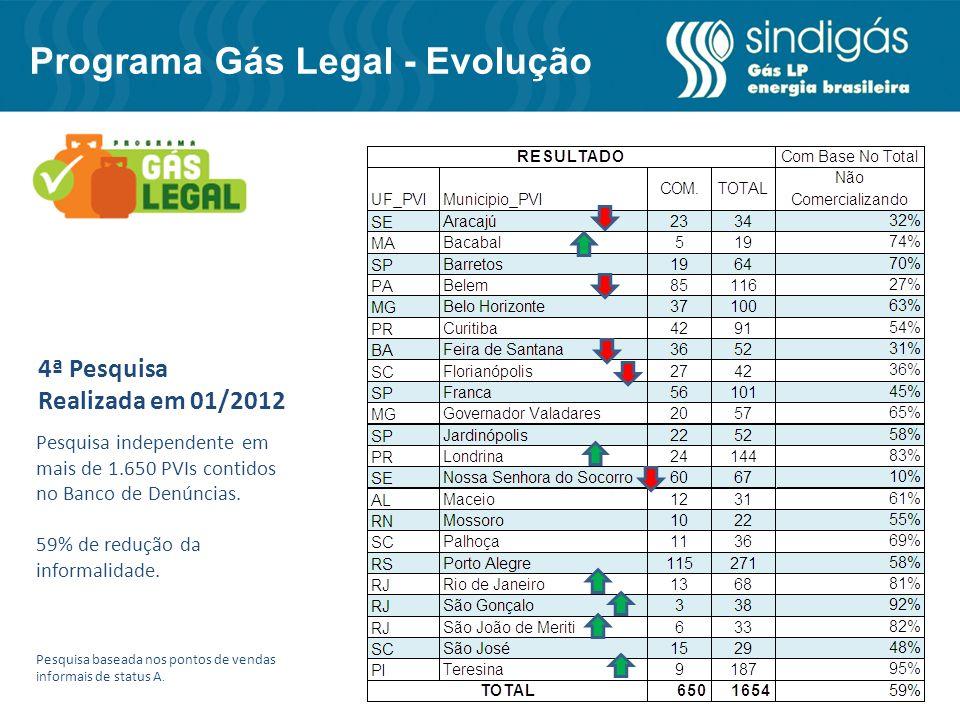 4ª Pesquisa Realizada em 01/2012 Pesquisa independente em mais de 1.650 PVIs contidos no Banco de Denúncias. 59% de redução da informalidade. Pesquisa