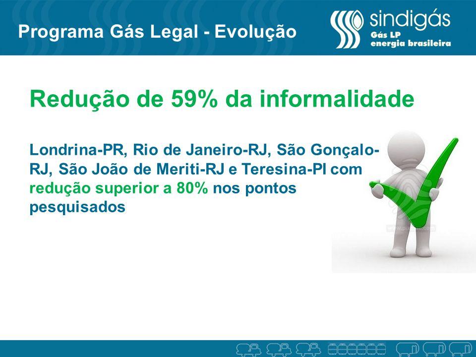 Redução de 59% da informalidade Londrina-PR, Rio de Janeiro-RJ, São Gonçalo- RJ, São João de Meriti-RJ e Teresina-PI com redução superior a 80% nos po