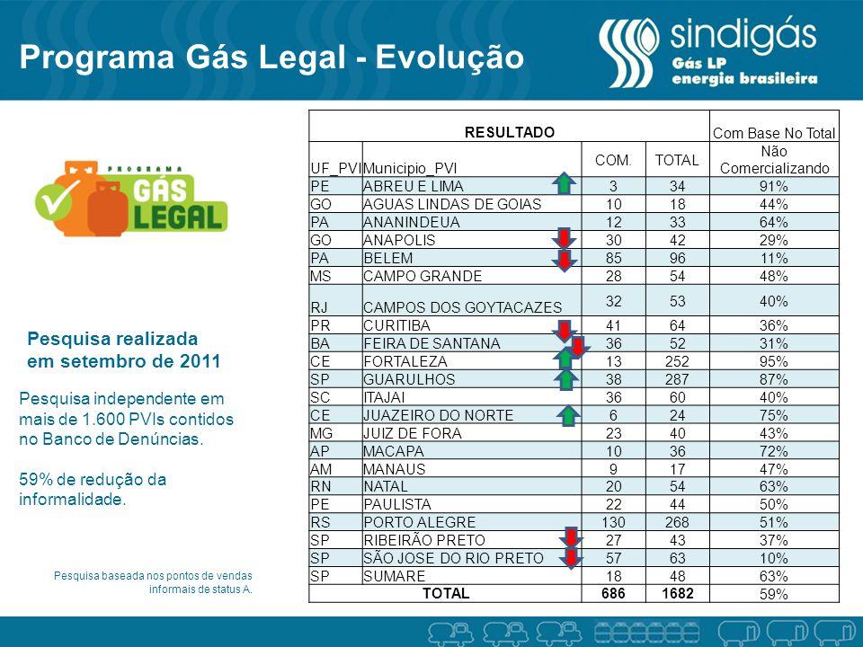 Pesquisa realizada em setembro de 2011 RESULTADOCom Base No Total UF_PVIMunicipio_PVI COM.TOTAL Não Comercializando PEABREU E LIMA 33491% GOAGUAS LIND