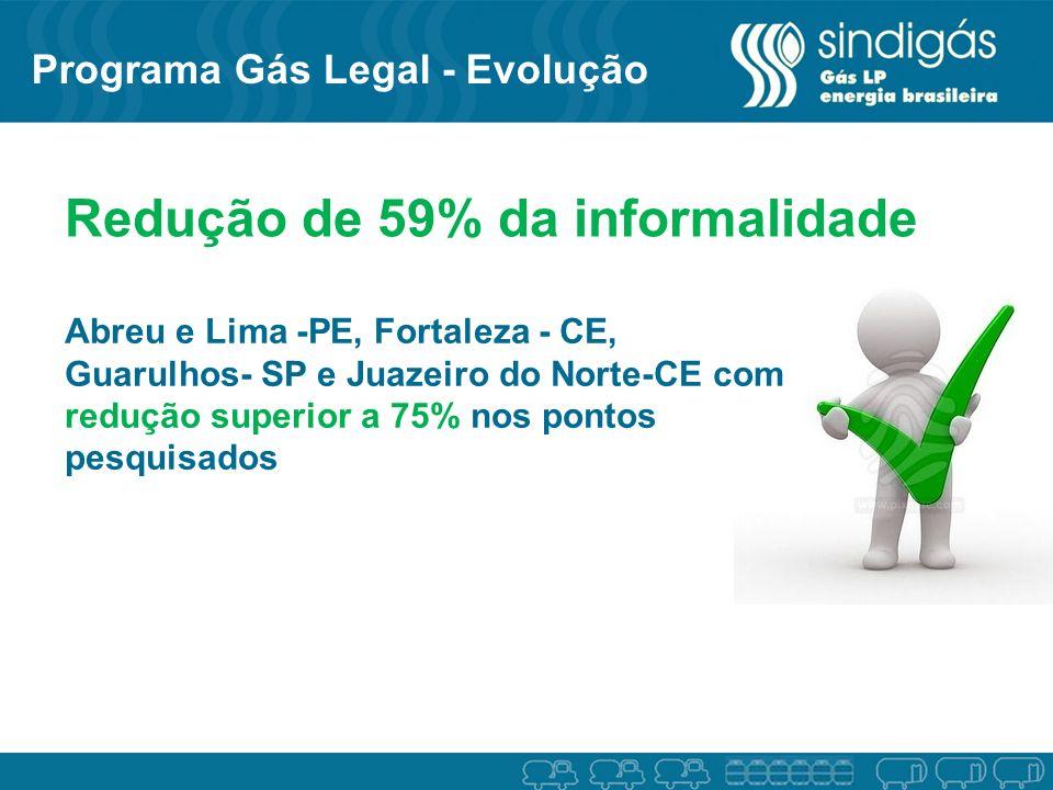 Redução de 59% da informalidade Abreu e Lima -PE, Fortaleza - CE, Guarulhos- SP e Juazeiro do Norte-CE com redução superior a 75% nos pontos pesquisad