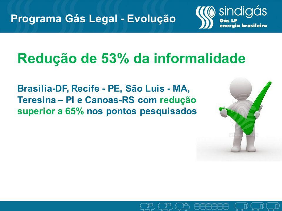 Redução de 53% da informalidade Brasília-DF, Recife - PE, São Luis - MA, Teresina – PI e Canoas-RS com redução superior a 65% nos pontos pesquisados P