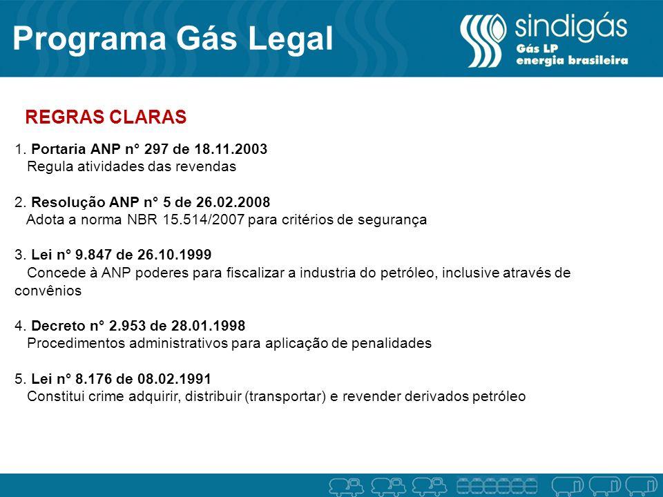 Programa Gás Legal 1. Portaria ANP n° 297 de 18.11.2003 Regula atividades das revendas 2. Resolução ANP n° 5 de 26.02.2008 Adota a norma NBR 15.514/20