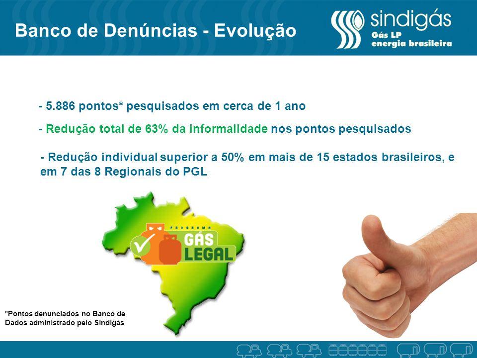 - 5.886 pontos* pesquisados em cerca de 1 ano - Redução individual superior a 50% em mais de 15 estados brasileiros, e em 7 das 8 Regionais do PGL - R
