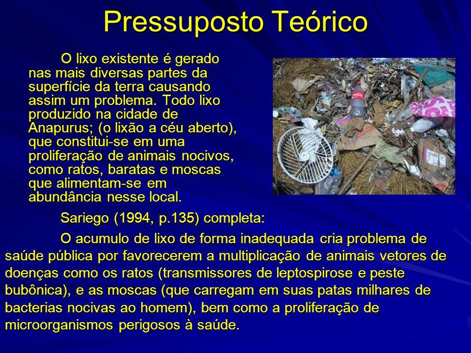 Pressuposto Teórico O lixo existente é gerado nas mais diversas partes da superfície da terra causando assim um problema. Todo lixo produzido na cidad