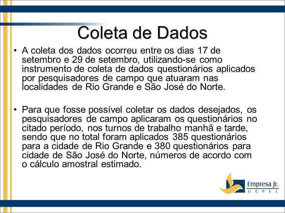 Coleta de Dados A coleta dos dados ocorreu entre os dias 17 de setembro e 29 de setembro, utilizando-se como instrumento de coleta de dados questionários aplicados por pesquisadores de campo que atuaram nas localidades de Rio Grande e São José do Norte.