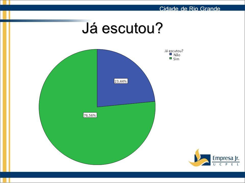 Já escutou? 76,56% 23,44% Sim Não Já escutou? Cidade de Rio Grande