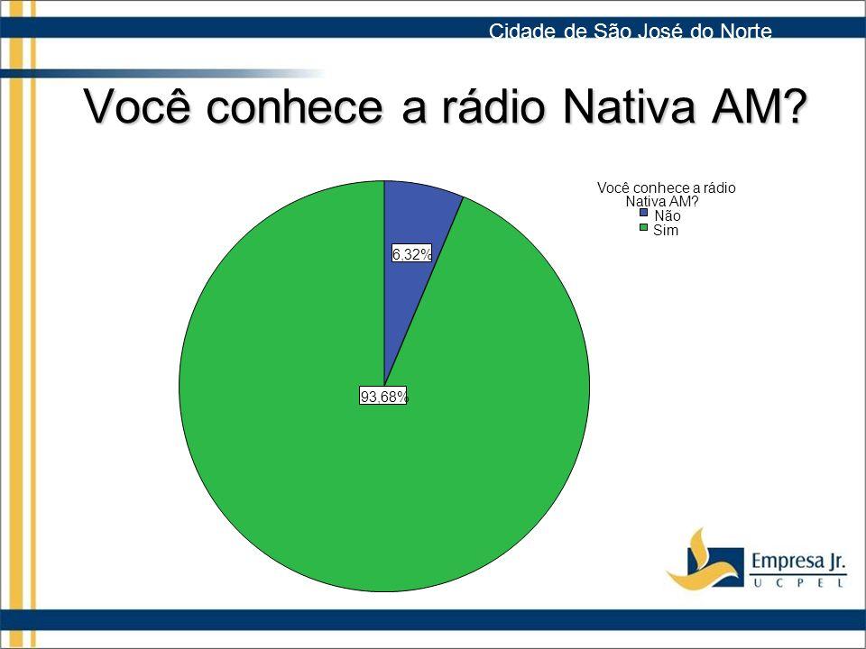 Você conhece a rádio Nativa AM.93,68% 6,32% Sim Não Você conhece a rádio Nativa AM.