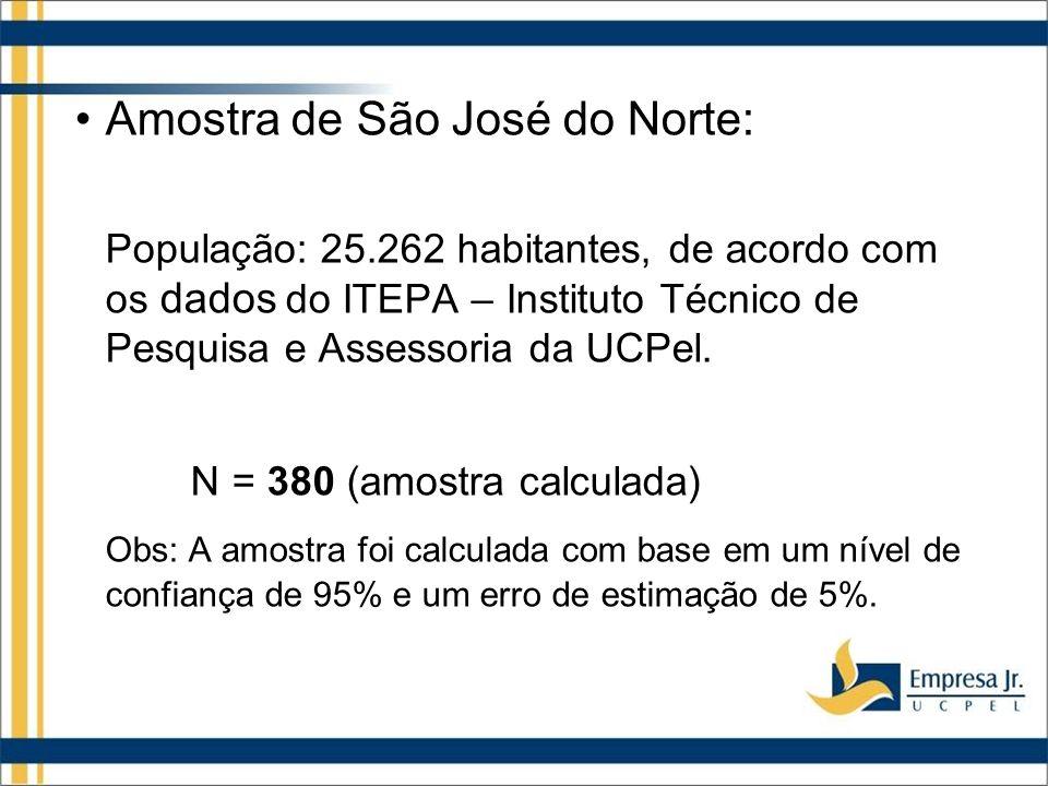 Amostra de São José do Norte: População: 25.262 habitantes, de acordo com os dados do ITEPA – Instituto Técnico de Pesquisa e Assessoria da UCPel.