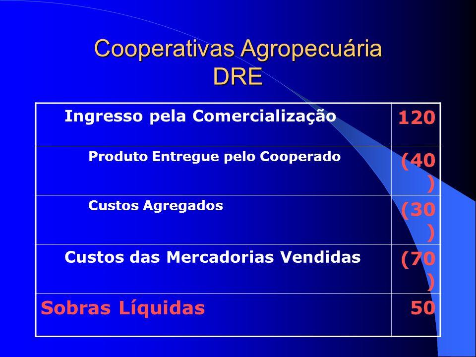 Cooperativas Agropecuária DRE Ingresso pela Comercialização 120 Produto Entregue pelo Cooperado (40 ) Custos Agregados (30 ) Custos das Mercadorias Ve