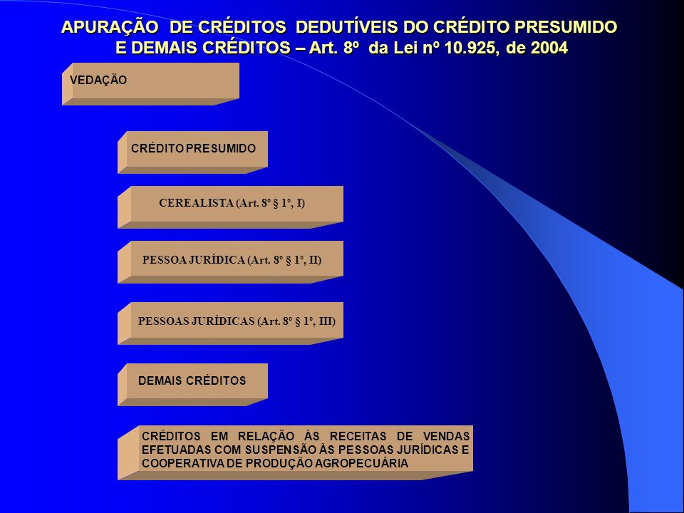 APURAÇÃO DE CRÉDITOS DEDUTÍVEIS DO CRÉDITO PRESUMIDO E DEMAIS CRÉDITOS – Art. 8º da Lei nº 10.925, de 2004 E DEMAIS CRÉDITOS – Art. 8º da Lei nº 10.92