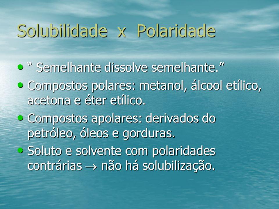Solubilidade x Polaridade Semelhante dissolve semelhante. Compostos polares: metanol, álcool etílico, acetona e éter etílico. Compostos apolares: deri