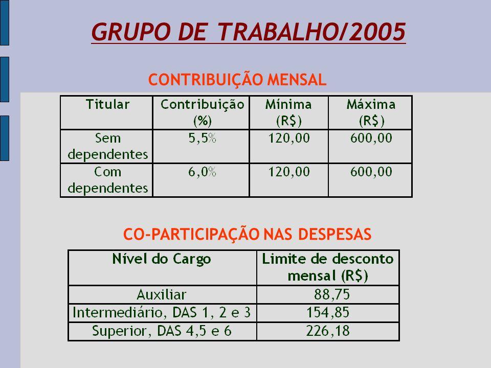 Receitas x Despesas: 2003 / 2006