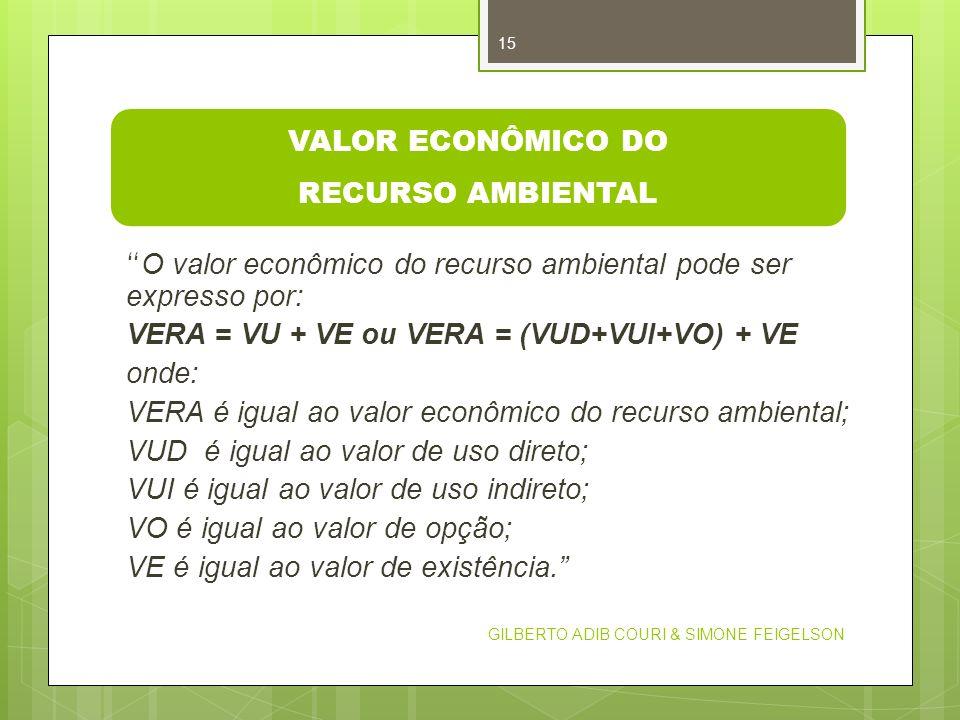 VALOR ECONÔMICO DO RECURSO AMBIENTAL O valor econômico do recurso ambiental pode ser expresso por: VERA = VU + VE ou VERA = (VUD+VUI+VO) + VE onde: VE