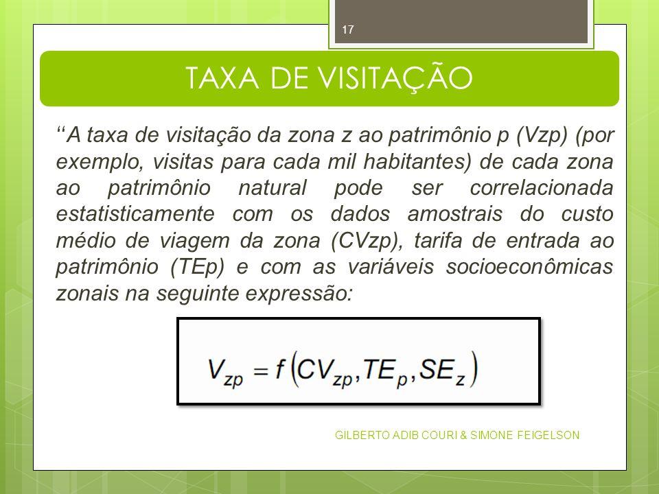 TAXA DE VISITAÇÃO A taxa de visitação da zona z ao patrimônio p (Vzp) (por exemplo, visitas para cada mil habitantes) de cada zona ao patrimônio natur