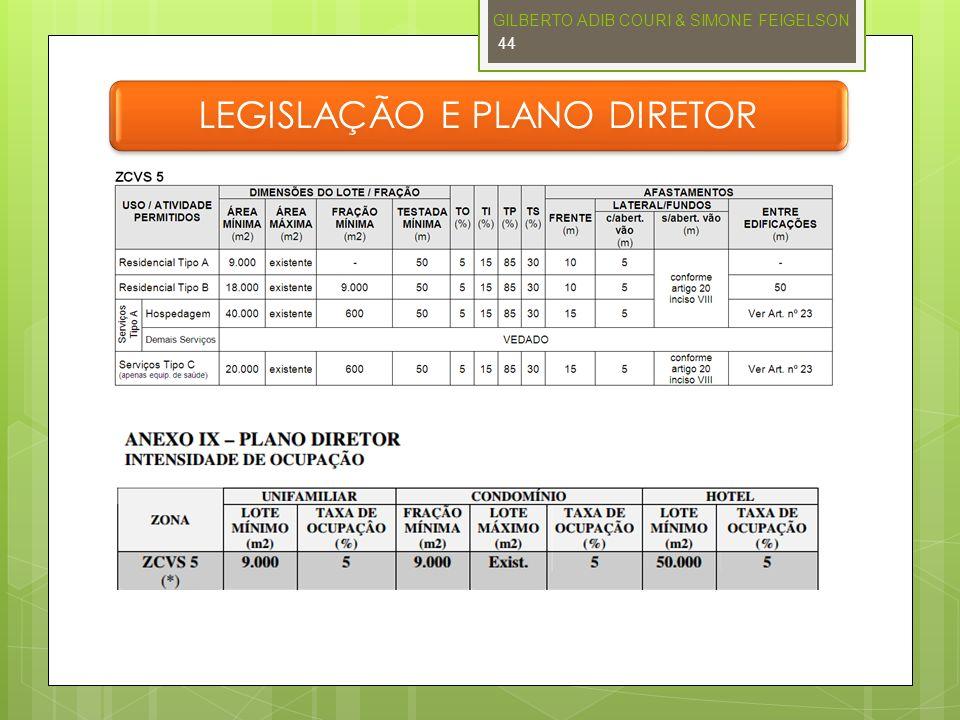LEGISLAÇÃO E PLANO DIRETOR GILBERTO ADIB COURI & SIMONE FEIGELSON 44