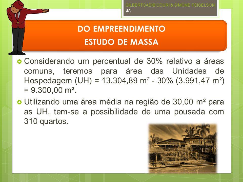 DO EMPREENDIMENTO ESTUDO DE MASSA Considerando um percentual de 30% relativo a áreas comuns, teremos para área das Unidades de Hospedagem (UH) = 13.30