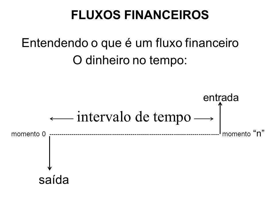 FLUXOS FINANCEIROS Entendendo o que é um fluxo financeiro O dinheiro no tempo: entrada intervalo de tempo momento 0 ----------------------------------------------------------------------------------- momento n saída