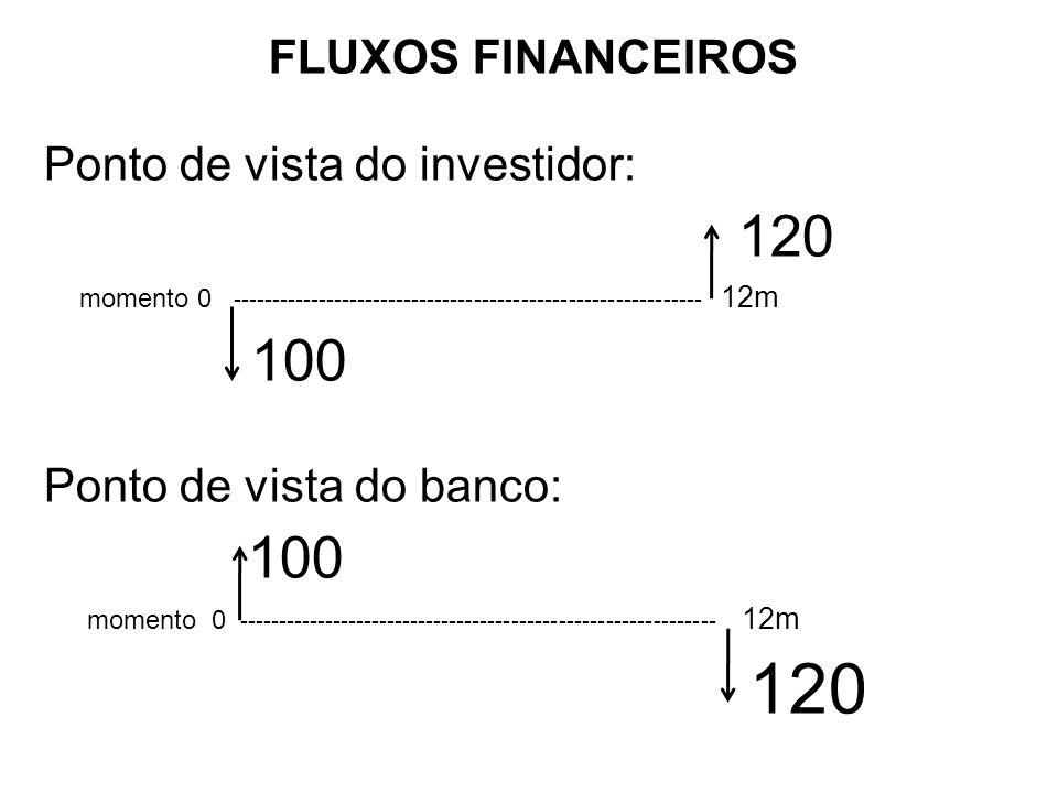 FLUXOS FINANCEIROS Ponto de vista do investidor: 120 momento 0 ------------------------------------------------------------ 12m 100 Ponto de vista do banco: 100 momento 0 ------------------------------------------------------------- 12m 120