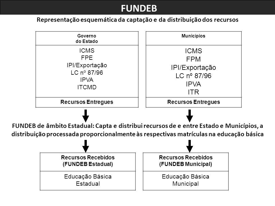 Representação esquemática da captação e da distribuição dos recursos Governo do Estado Municípios ICMS FPE IPI/Exportação LC nº 87/96 IPVA ITCMD ICMS