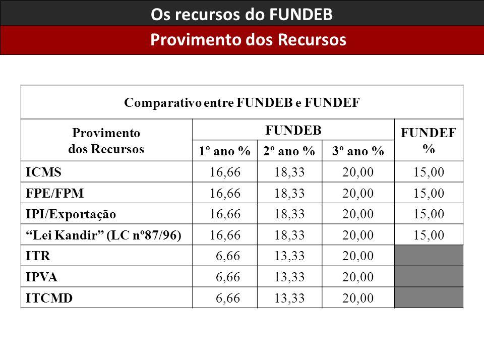 Os recursos do FUNDEB Provimento dos Recursos Comparativo entre FUNDEB e FUNDEF Provimento dos Recursos FUNDEB FUNDEF % 1º ano %2º ano %3º ano % ICMS16,6618,3320,0015,00 FPE/FPM16,6618,3320,0015,00 IPI/Exportação16,6618,3320,0015,00 Lei Kandir (LC nº87/96)16,6618,3320,0015,00 ITR 6,6613,3320,00 IPVA 6,6613,3320,00 ITCMD 6,6613,3320,00