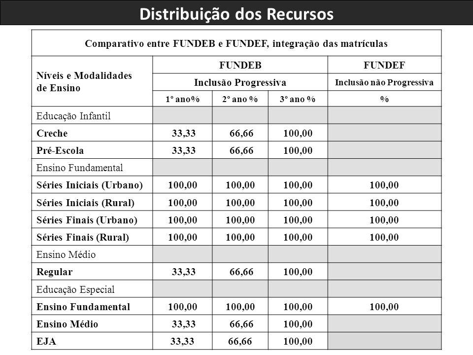 Comparativo entre FUNDEB e FUNDEF, integração das matrículas Níveis e Modalidades de Ensino FUNDEBFUNDEF Inclusão Progressiva Inclusão não Progressiva