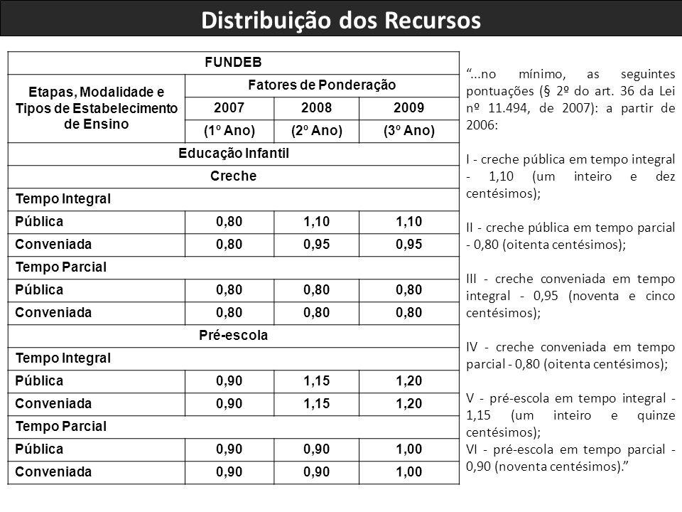 ...no mínimo, as seguintes pontuações (§ 2º do art. 36 da Lei nº 11.494, de 2007): a partir de 2006: I - creche pública em tempo integral - 1,10 (um i
