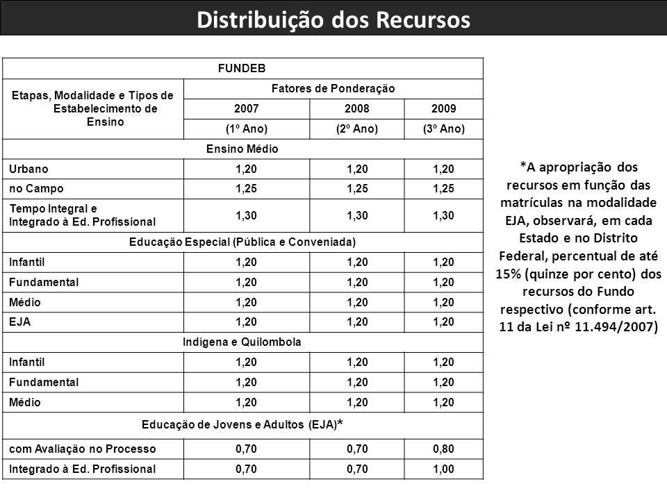 FUNDEB Etapas, Modalidade e Tipos de Estabelecimento de Ensino Fatores de Ponderação 200720082009 (1º Ano)(2º Ano)(3º Ano) Ensino Médio Urbano1,20 no Campo1,25 Tempo Integral e Integrado à Ed.