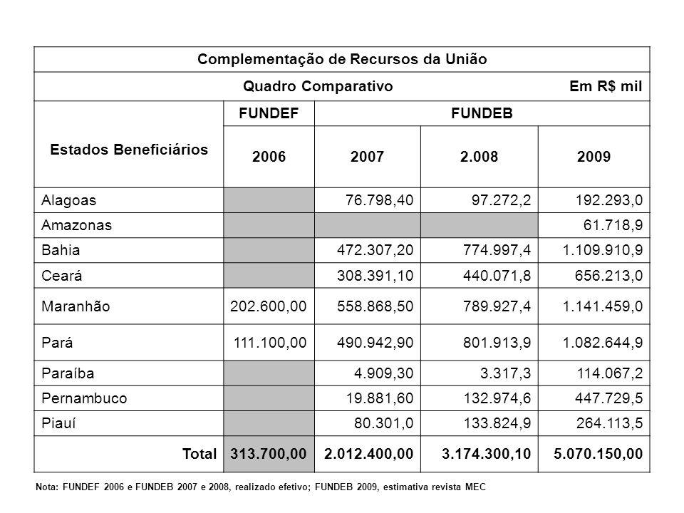 Quadro Comparativo Em R$ mil Estados Beneficiários FUNDEFFUNDEB 200620072.0082009 Alagoas 76.798,4097.272,2192.293,0 Amazonas 61.718,9 Bahia 472.307,20774.997,41.109.910,9 Ceará 308.391,10440.071,8656.213,0 Maranhão202.600,00558.868,50789.927,41.141.459,0 Pará111.100,00490.942,90801.913,91.082.644,9 Paraíba 4.909,303.317,3114.067,2 Pernambuco 19.881,60132.974,6447.729,5 Piauí80.301,0133.824,9264.113,5 Total313.700,002.012.400,003.174.300,105.070.150,00 Nota: FUNDEF 2006 e FUNDEB 2007 e 2008, realizado efetivo; FUNDEB 2009, estimativa revista MEC