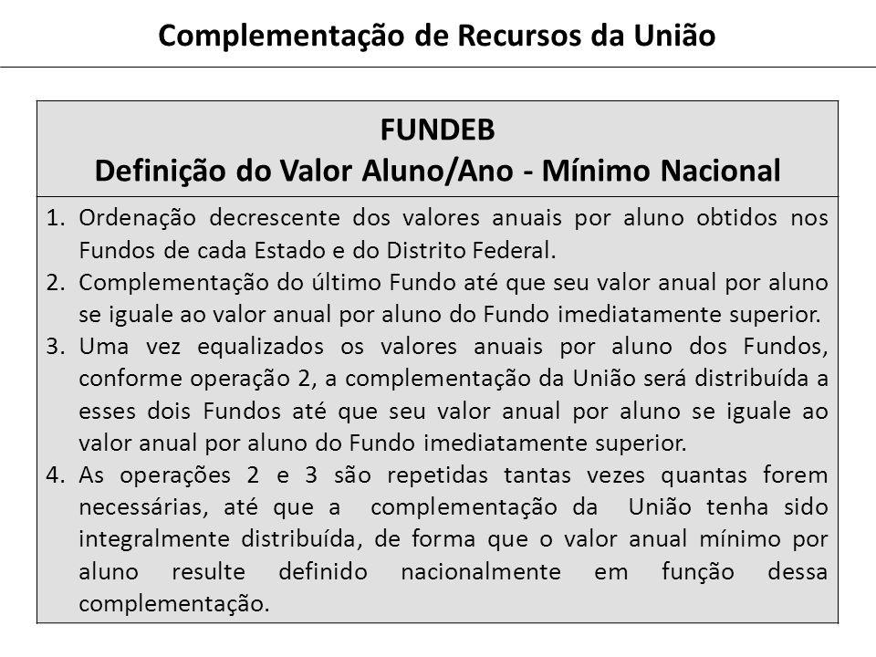 FUNDEB Definição do Valor Aluno/Ano - Mínimo Nacional 1.Ordenação decrescente dos valores anuais por aluno obtidos nos Fundos de cada Estado e do Distrito Federal.