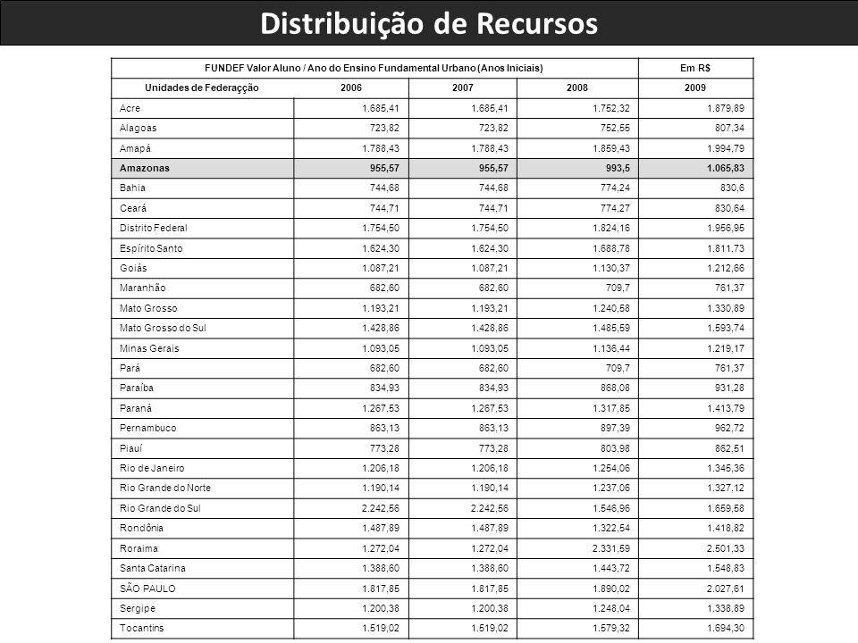 FUNDEF Valor Aluno / Ano do Ensino Fundamental Urbano (Anos Iniciais)Em R$ Unidades de Federaçção2006200720082009 Acre 1.685,41 1.752,321.879,89 Alagoas 723,82 752,55807,34 Amapá 1.788,43 1.859,431.994,79 Amazonas 955,57 993,51.065,83 Bahia 744,68 774,24830,6 Ceará 744,71 774,27830,64 Distrito Federal 1.754,50 1.824,161.956,95 Espírito Santo 1.624,30 1.688,781.811,73 Goiás 1.087,21 1.130,371.212,66 Maranhão 682,60 709,7761,37 Mato Grosso 1.193,21 1.240,581.330,89 Mato Grosso do Sul 1.428,86 1.485,591.593,74 Minas Gerais 1.093,05 1.136,441.219,17 Pará 682,60 709,7761,37 Paraíba 834,93 868,08931,28 Paraná 1.267,53 1.317,851.413,79 Pernambuco 863,13 897,39962,72 Piauí 773,28 803,98862,51 Rio de Janeiro 1.206,18 1.254,061.345,36 Rio Grande do Norte 1.190,14 1.237,061.327,12 Rio Grande do Sul 2.242,56 1.546,961.659,58 Rondônia 1.487,89 1.322,541.418,82 Roraima 1.272,04 2.331,592.501,33 Santa Catarina 1.388,60 1.443,721.548,83 SÃO PAULO 1.817,85 1.890,022.027,61 Sergipe 1.200,38 1.248,041.338,89 Tocantins 1.519,02 1.579,321.694,30 Distribuição de Recursos
