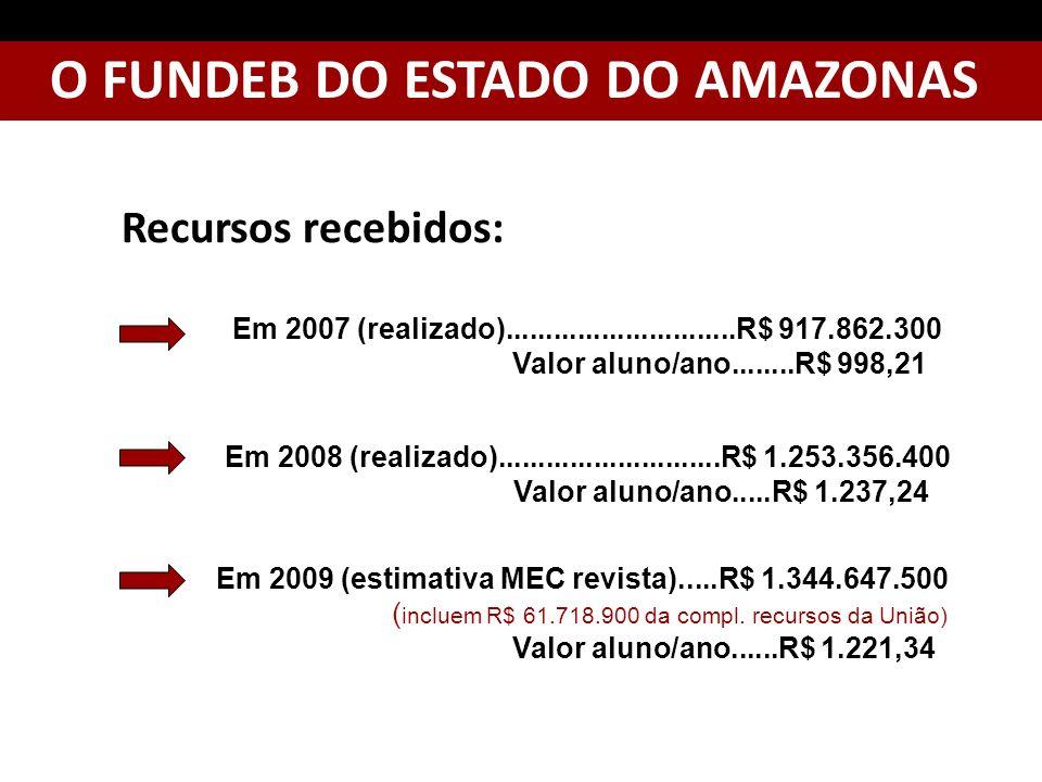 O FUNDEB DO ESTADO DO AMAZONAS Recursos recebidos: Em 2007 (realizado).............................R$ 917.862.300 Valor aluno/ano........R$ 998,21 Em 2008 (realizado)............................R$ 1.253.356.400 Valor aluno/ano.....R$ 1.237,24 Em 2009 (estimativa MEC revista).....R$ 1.344.647.500 ( incluem R$ 61.718.900 da compl.
