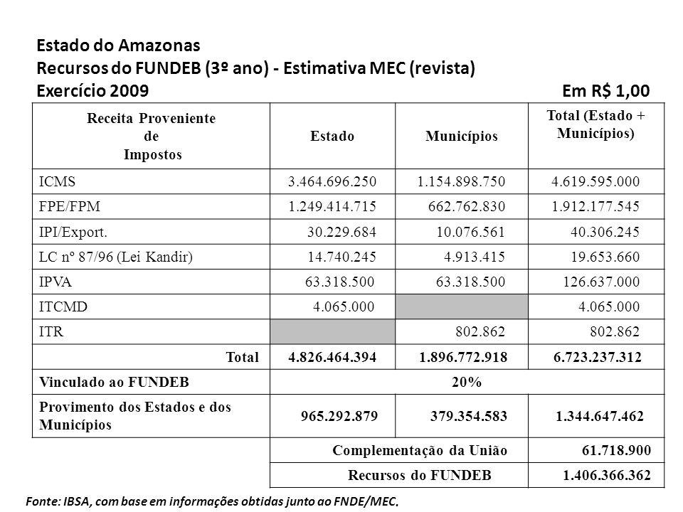Fonte: IBSA, com base em informações obtidas junto ao FNDE/MEC. Receita Proveniente de Impostos EstadoMunicípios Total (Estado + Municípios) ICMS3.464